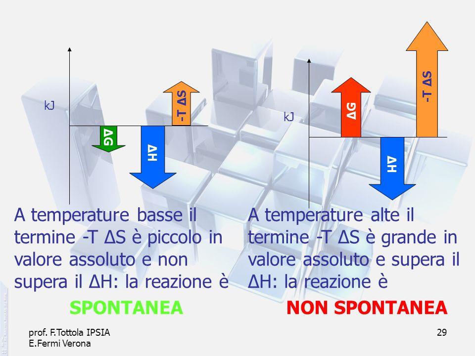 -T ΔS ΔG. -T ΔS. kJ. kJ. ΔG. ΔH. ΔH. A temperature basse il termine -T ΔS è piccolo in valore assoluto e non supera il ΔH: la reazione è.