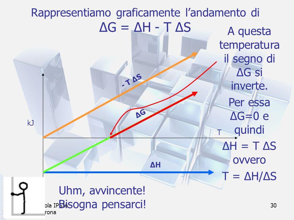 Rappresentiamo graficamente l'andamento di ΔG = ΔH - T ΔS