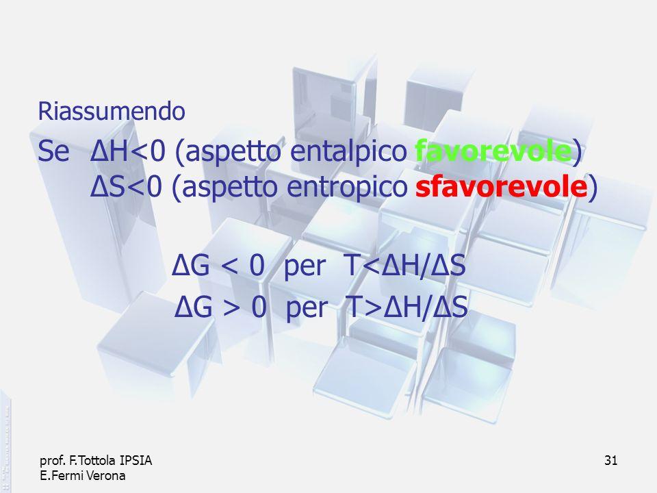 RiassumendoSe ΔH<0 (aspetto entalpico favorevole) ΔS<0 (aspetto entropico sfavorevole) ΔG < 0 per T<ΔH/ΔS.