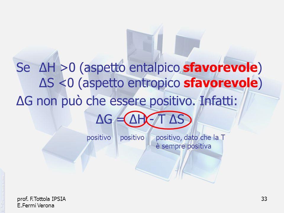 ΔG non può che essere positivo. Infatti: ΔG = ΔH - T ΔS