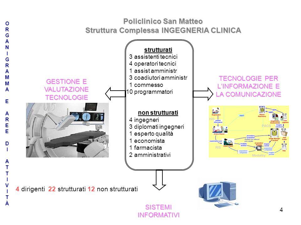 Policlinico San Matteo Struttura Complessa INGEGNERIA CLINICA