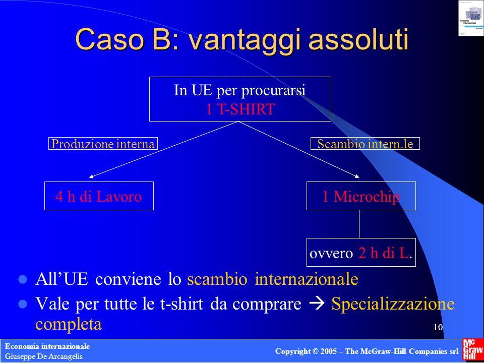 Caso B: vantaggi assoluti