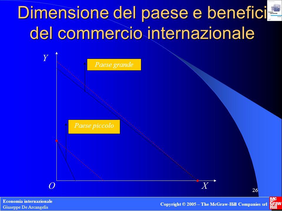 Dimensione del paese e benefici del commercio internazionale
