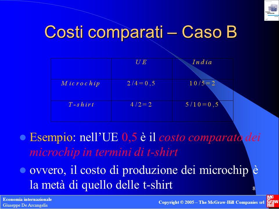 Costi comparati – Caso B