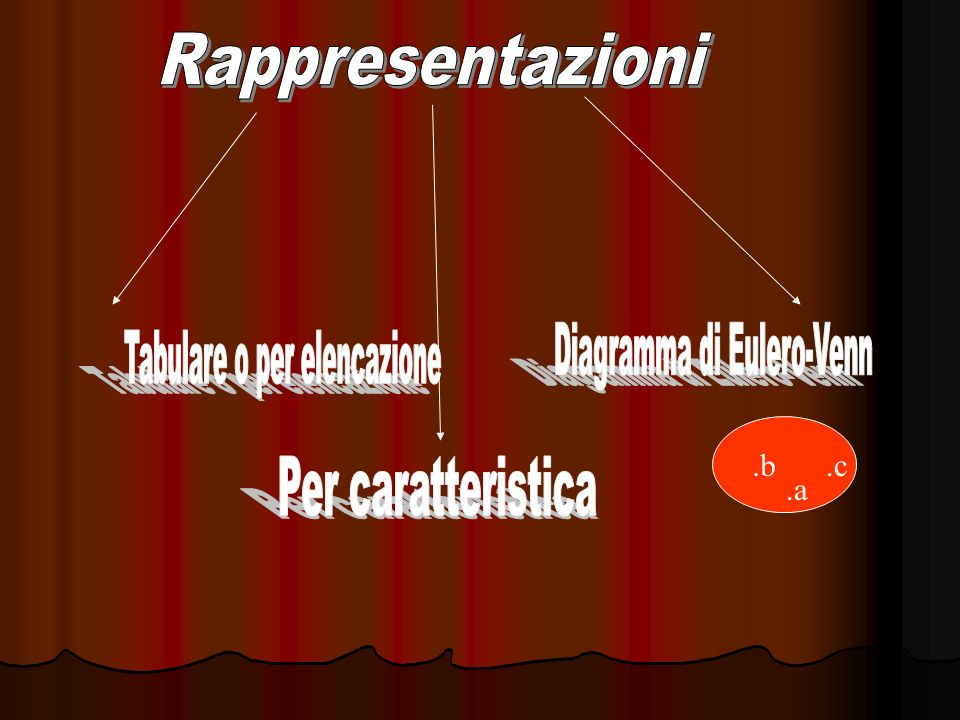 Diagramma di Eulero-Venn Tabulare o per elencazione