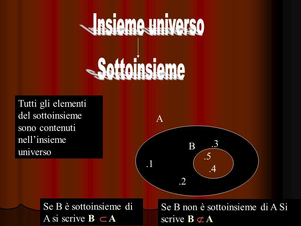 Insieme universo Sottoinsieme