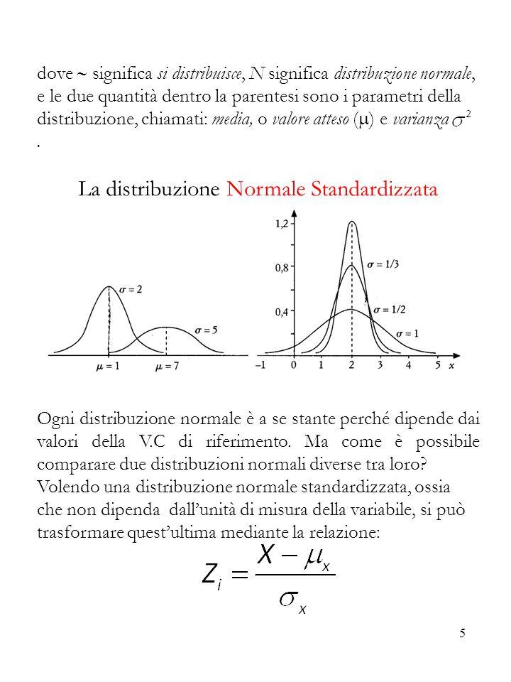 La distribuzione Normale Standardizzata