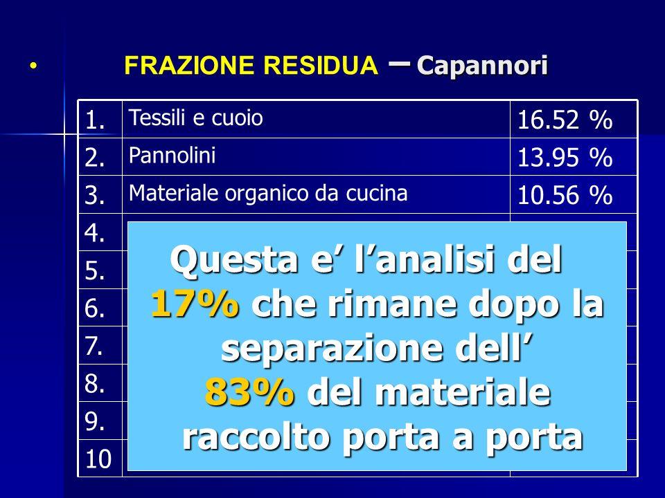 FRAZIONE RESIDUA – Capannori