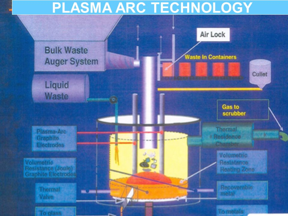 PLASMA ARC TECHNOLOGY