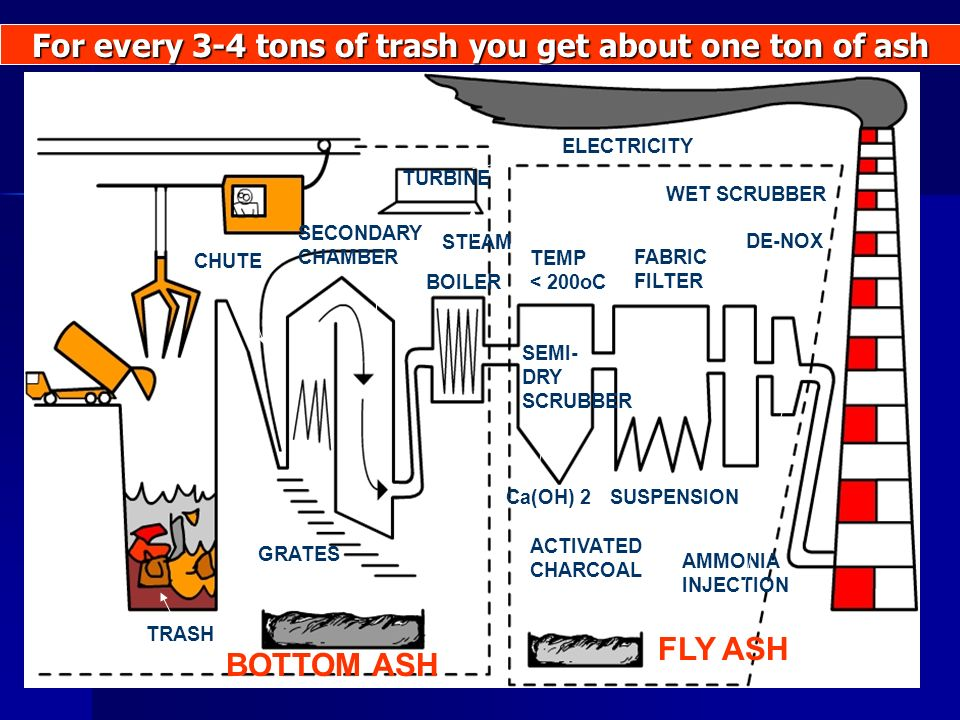 For every 3-4 tons of trash you get about one ton of ash