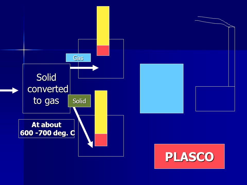 Gas Solid converted to gas Solid At about deg. C PLASCO