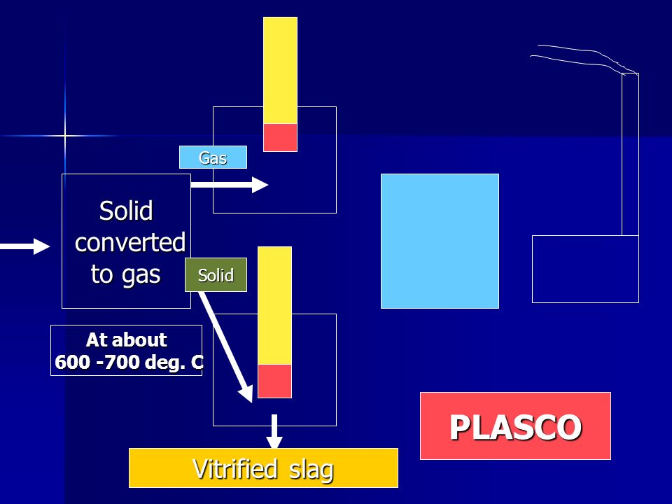 PLASCO Solid converted to gas Vitrified slag At about deg. C