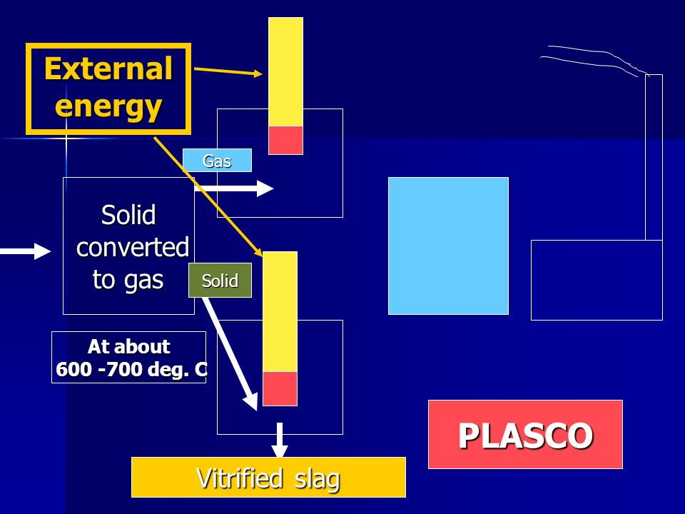 PLASCO External energy Solid converted to gas Vitrified slag At about