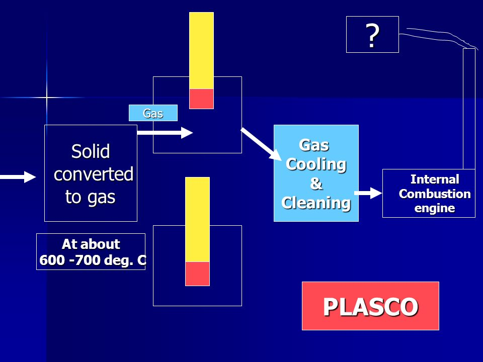 PLASCO Solid converted to gas Gas Cooling & Cleaning At about