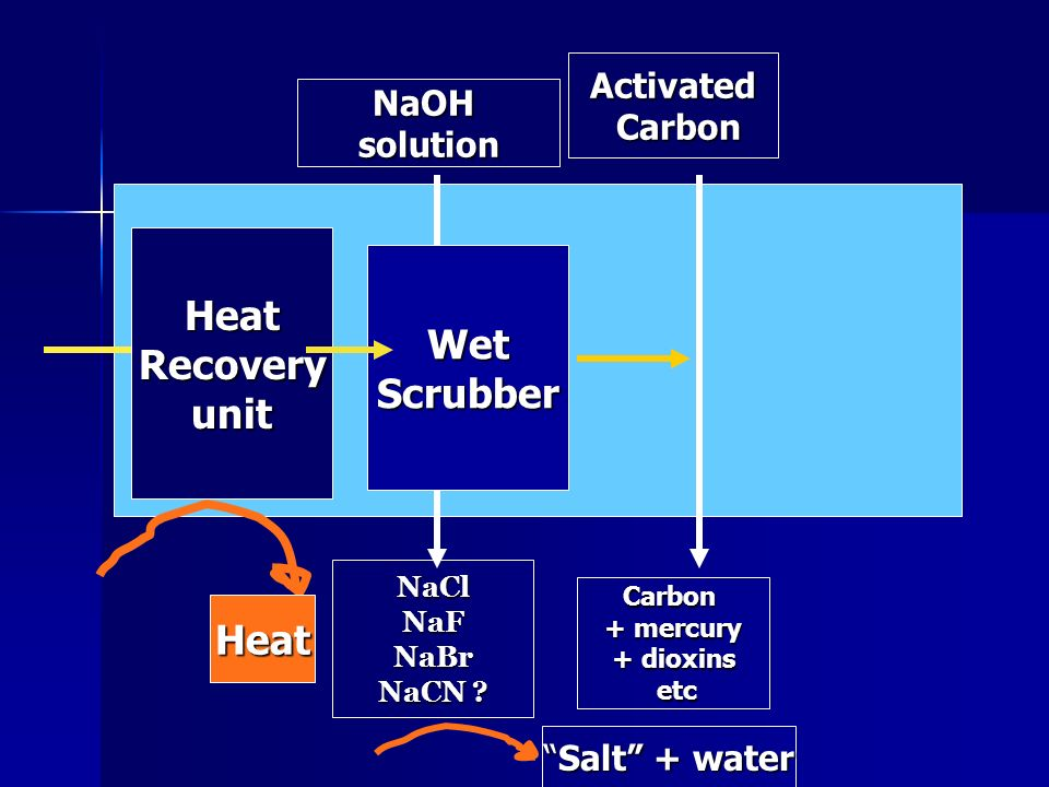 Heat Recovery unit Wet Scrubber Heat