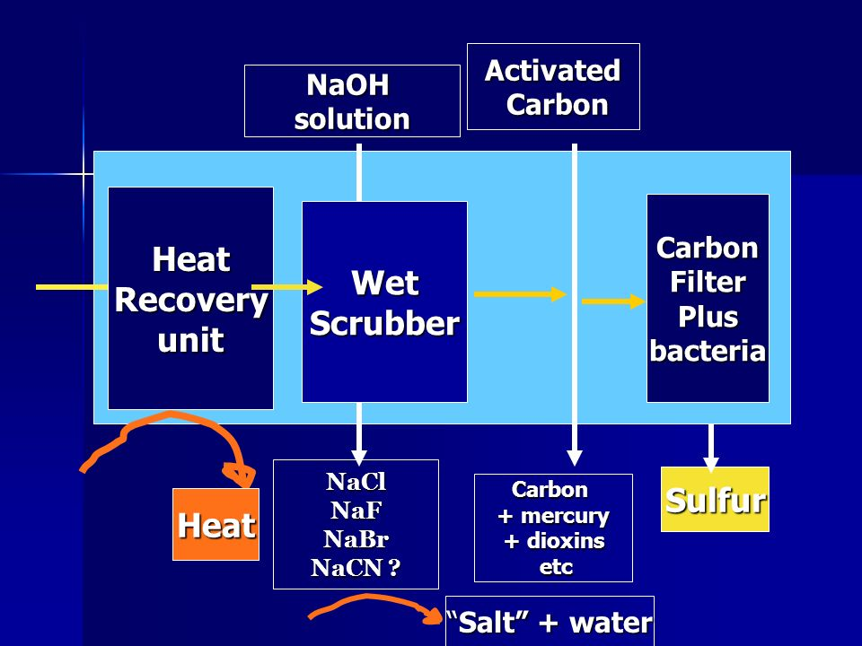 Heat Recovery unit Wet Scrubber Sulfur Heat