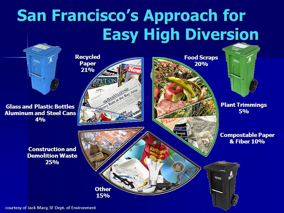 San Francisco's Approach for Easy High Diversion