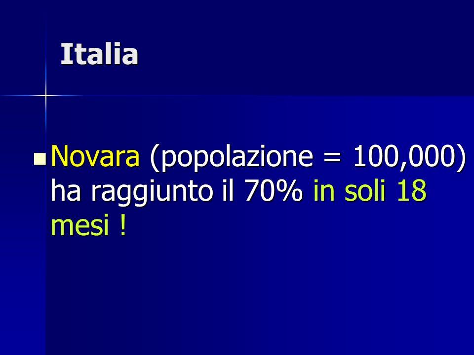 Italia Novara (popolazione = 100,000) ha raggiunto il 70% in soli 18 mesi !