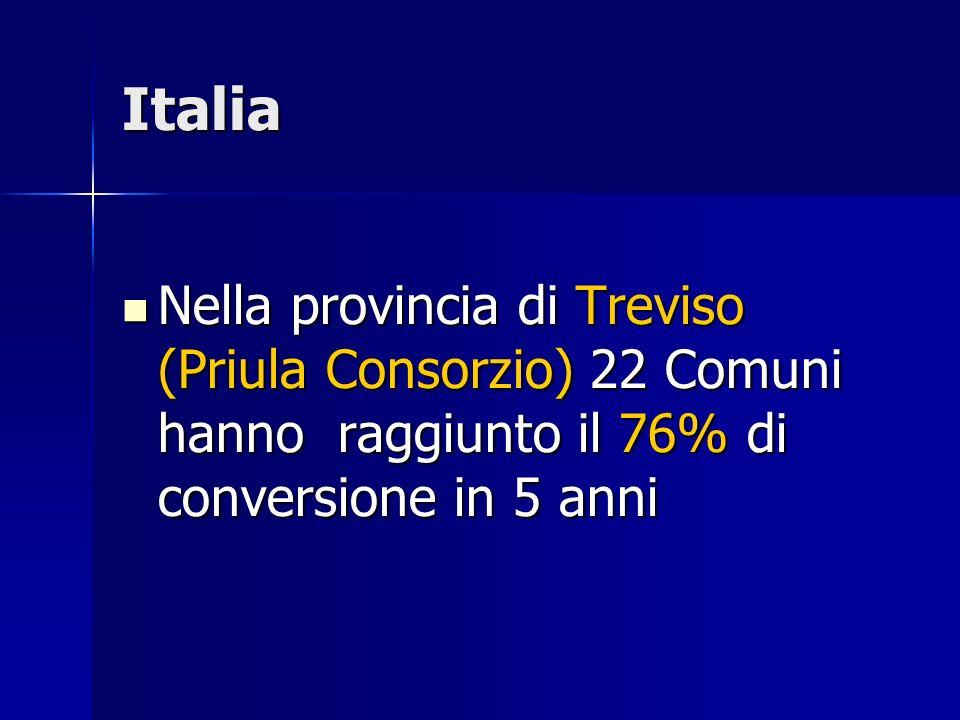 Italia Nella provincia di Treviso (Priula Consorzio) 22 Comuni hanno raggiunto il 76% di conversione in 5 anni.