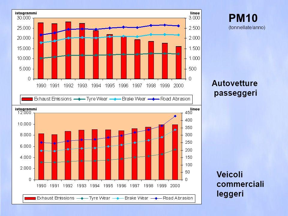 PM10 Autovetture passeggeri Veicoli commerciali leggeri