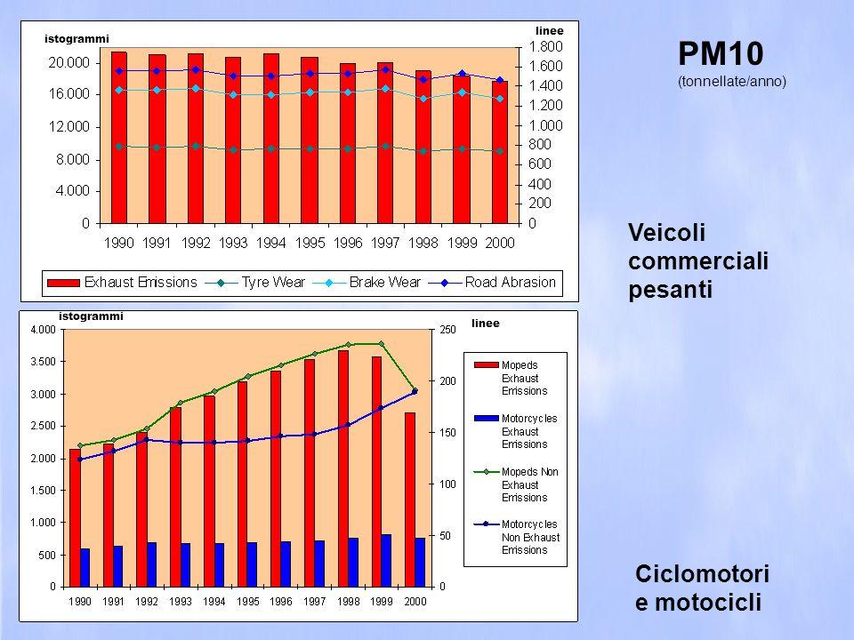 PM10 Veicoli commerciali pesanti Ciclomotori e motocicli