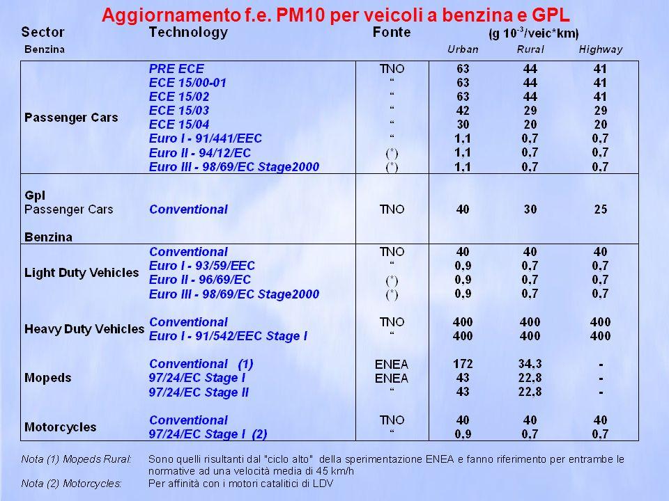 Aggiornamento f.e. PM10 per veicoli a benzina e GPL