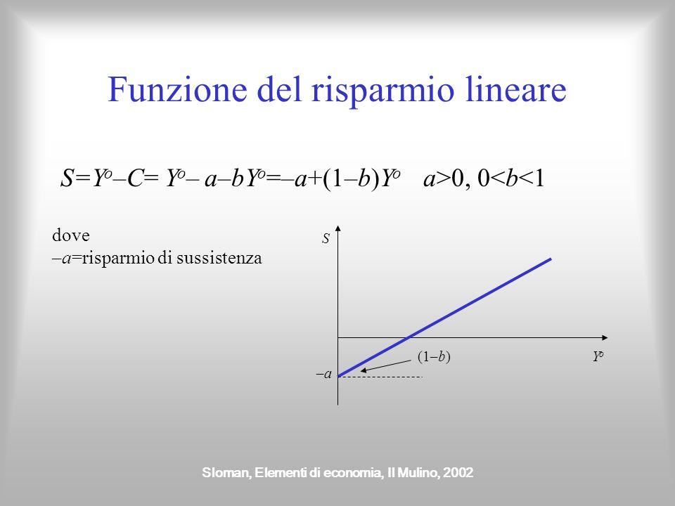 Funzione del risparmio lineare