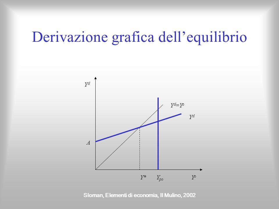 Derivazione grafica dell'equilibrio