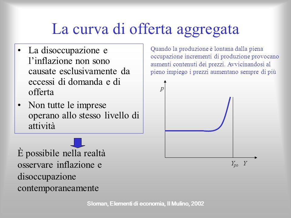 La curva di offerta aggregata