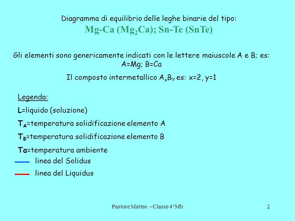 Il composto intermetallico AxBY es: x=2, y=1