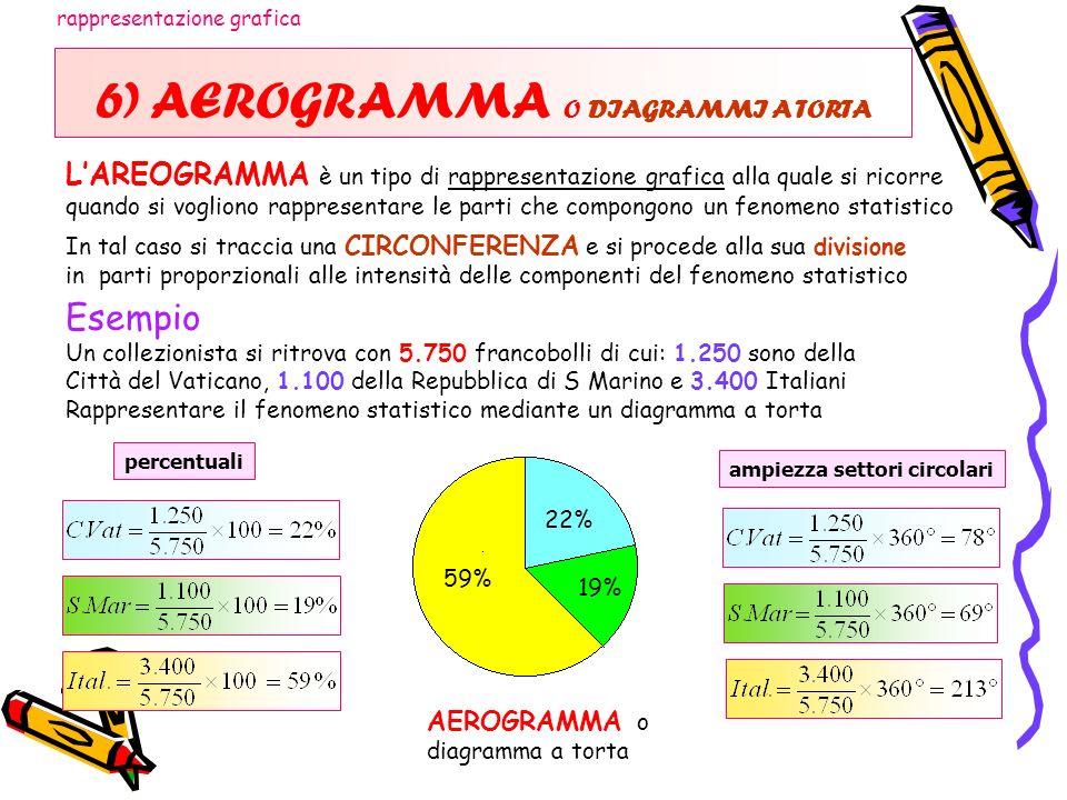 6) AEROGRAMMA O DIAGRAMMI A TORTA