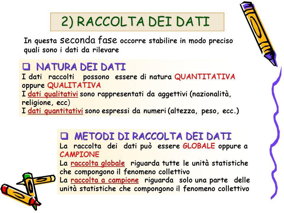 2) RACCOLTA DEI DATI NATURA DEI DATI METODI DI RACCOLTA DEI DATI