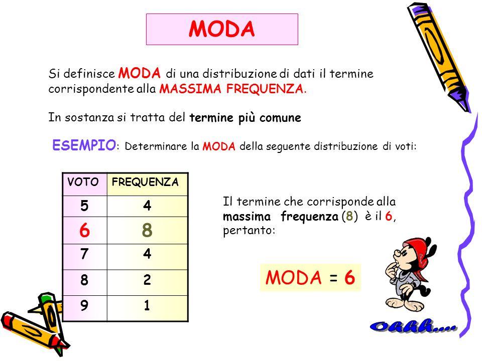 MODA Si definisce MODA di una distribuzione di dati il termine. corrispondente alla MASSIMA FREQUENZA.
