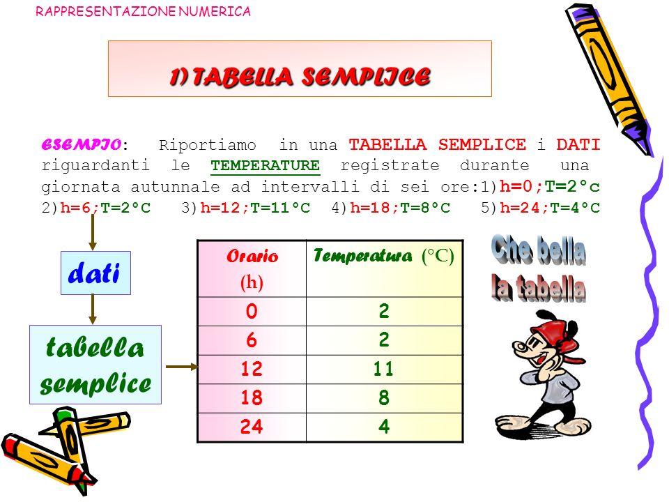 dati tabella semplice 1) TABELLA SEMPLICE Orario (h) Temperatura (°C)