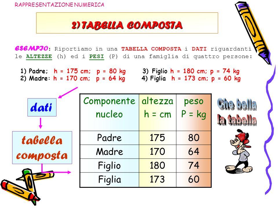 dati tabella composta 2) TABELLA COMPOSTA Componente nucleo altezza