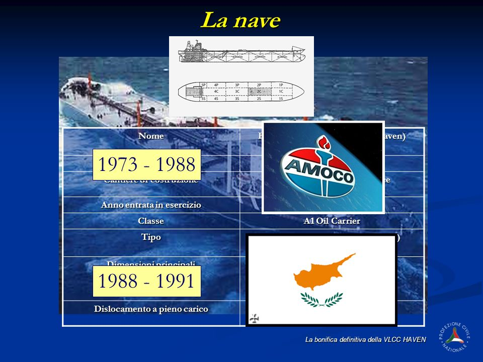 La nave 1973 - 1988 1988 - 1991 Nome HAVEN (ex. Amoco Milford Haven)