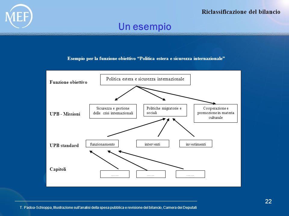 Un esempio Riclassificazione del bilancio