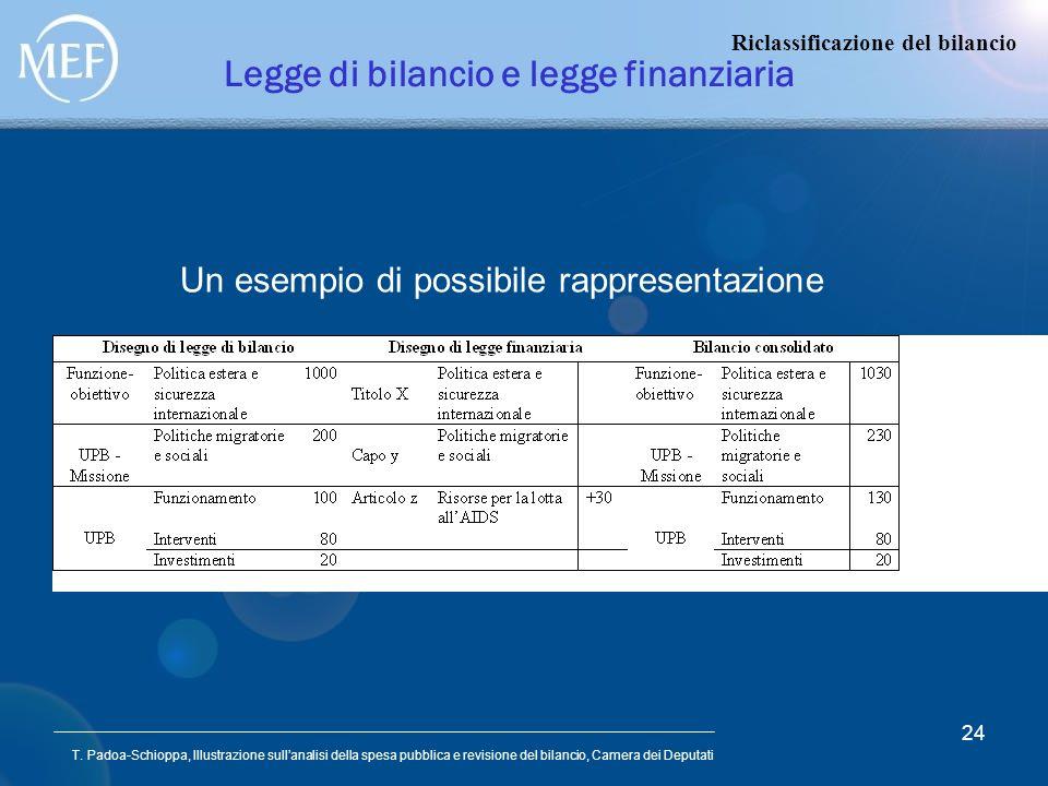 Legge di bilancio e legge finanziaria