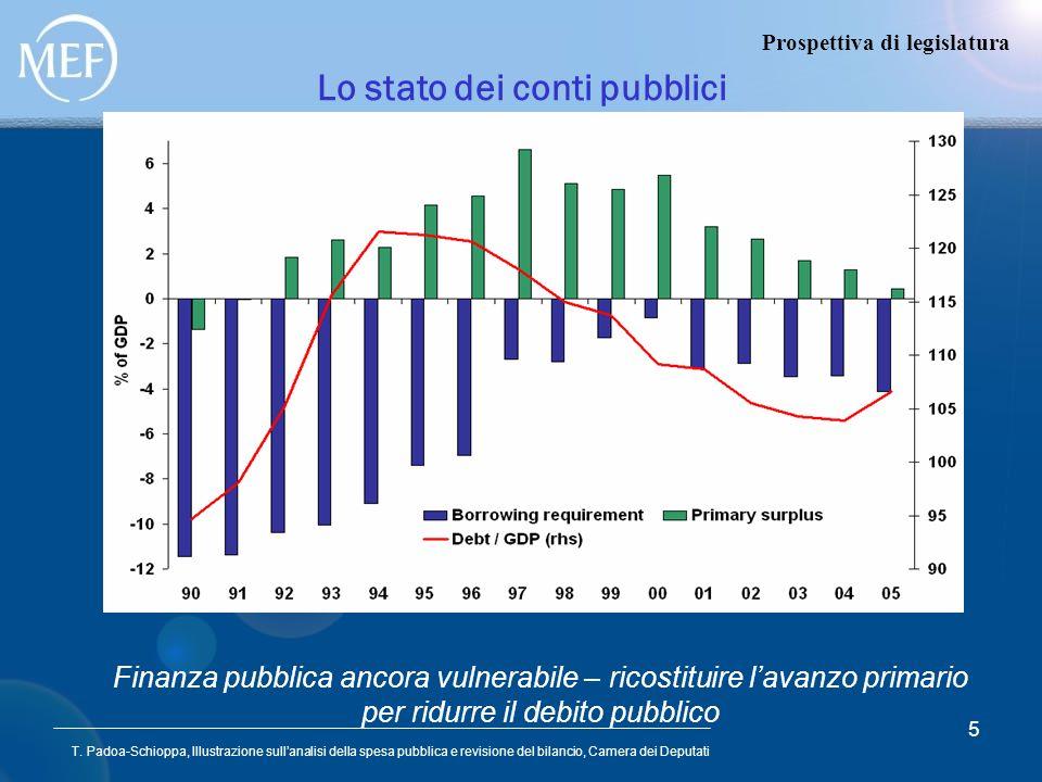 Lo stato dei conti pubblici