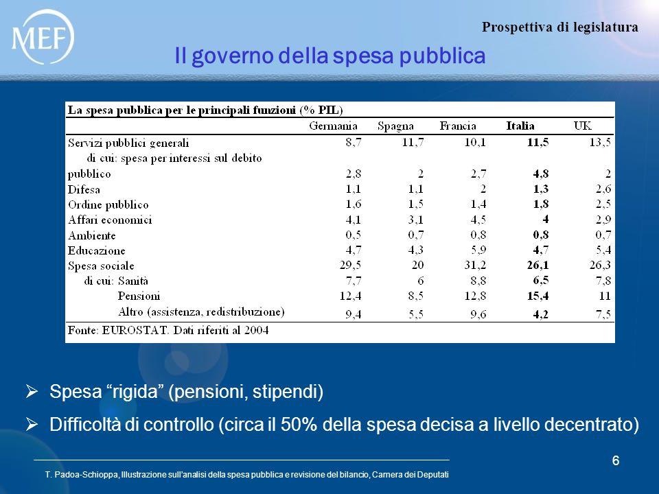 Il governo della spesa pubblica