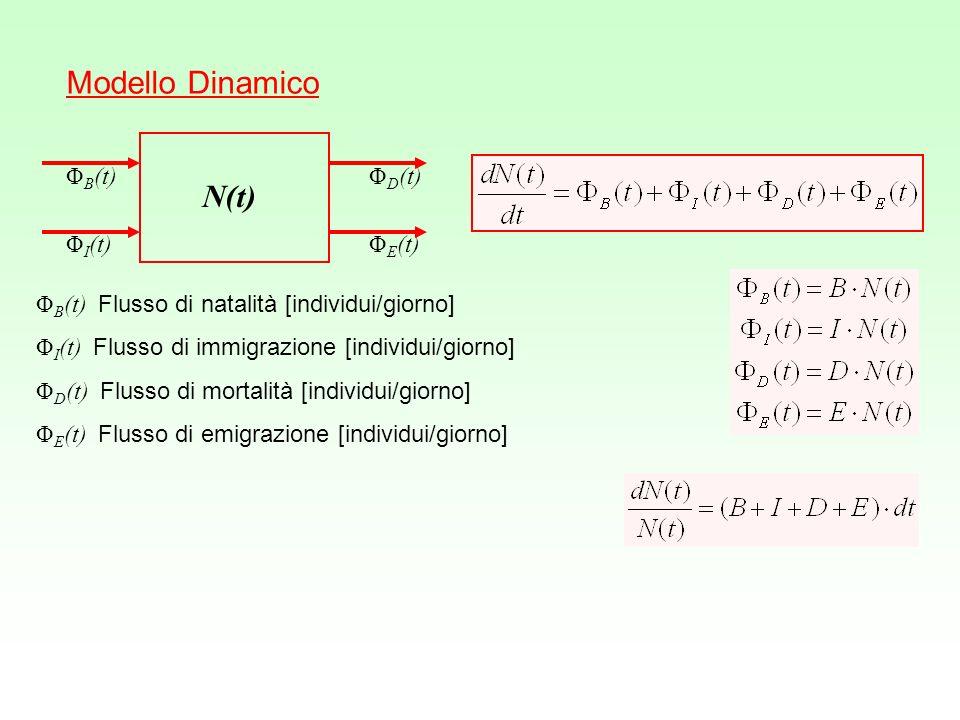 Modello Dinamico N(t) ΦB(t) ΦD(t) ΦI(t) ΦE(t)