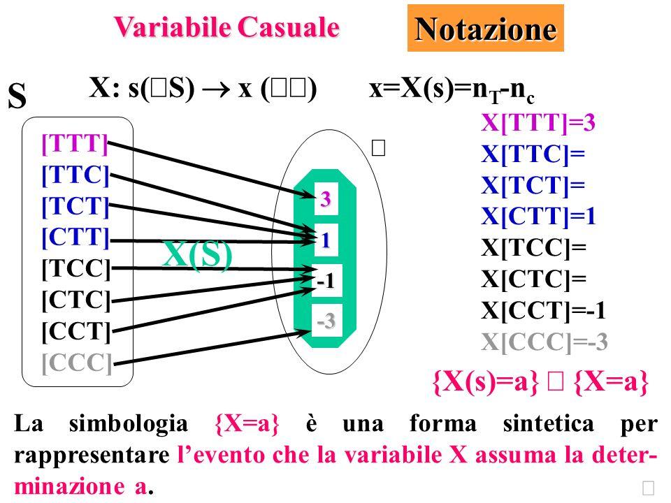 S X(S) Notazione Variabile Casuale X: s(ÎS) ® x (ÎÂ) x=X(s)=nT-nc