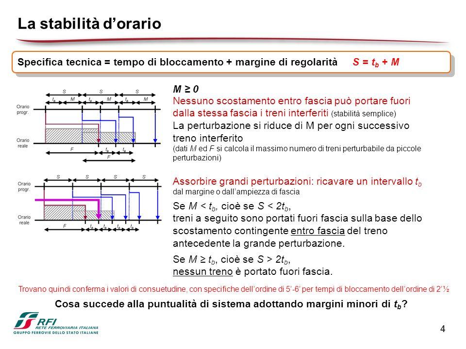 La stabilità d'orario Specifica tecnica = tempo di bloccamento + margine di regolarità. S = tb + M.