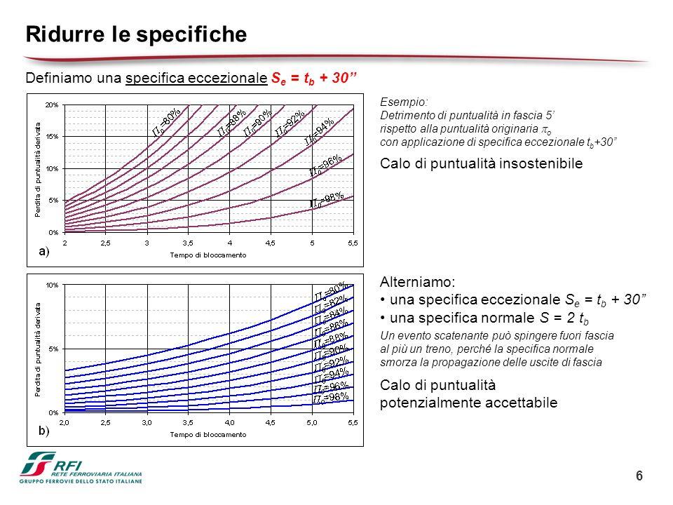 Ridurre le specifiche Definiamo una specifica eccezionale Se = tb + 30'' Esempio: Detrimento di puntualità in fascia 5'