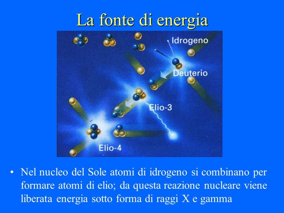 La fonte di energia
