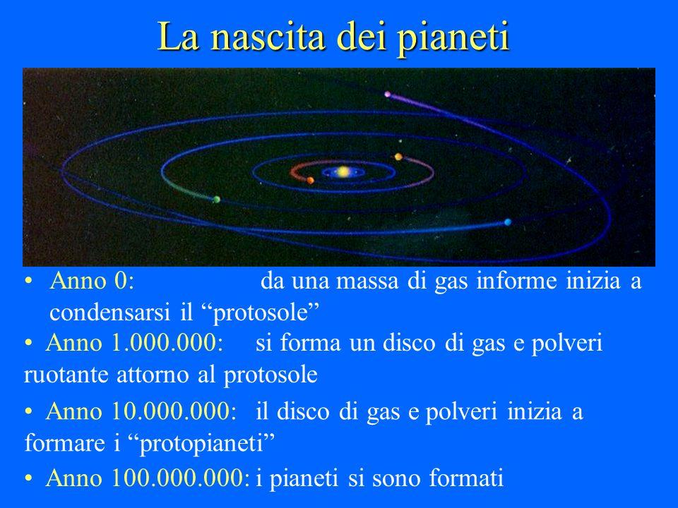 La nascita dei pianeti Anno 0: da una massa di gas informe inizia a condensarsi il protosole