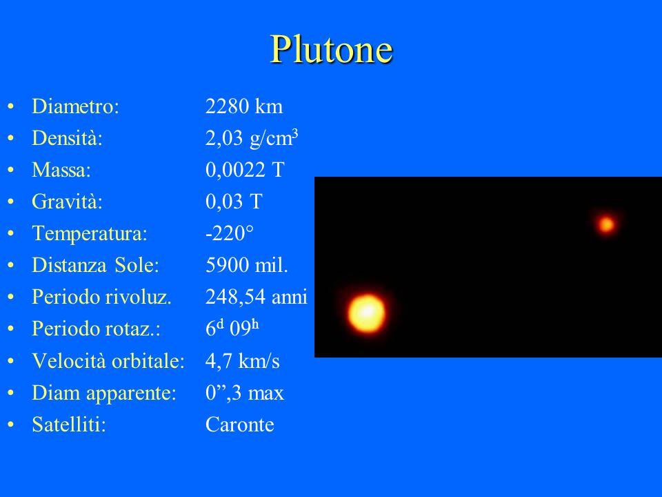 Plutone Diametro: 2280 km Densità: 2,03 g/cm3 Massa: 0,0022 T
