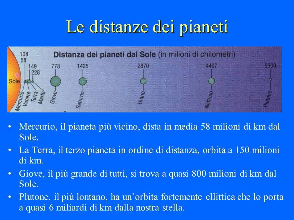 Le distanze dei pianeti