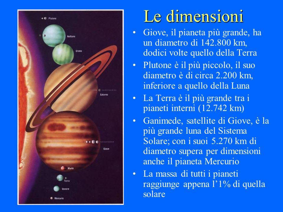 Le dimensioni Giove, il pianeta più grande, ha un diametro di 142.800 km, dodici volte quello della Terra.