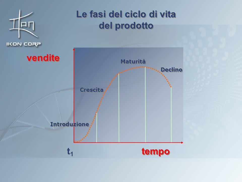 Le fasi del ciclo di vita